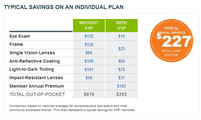 VSP savings