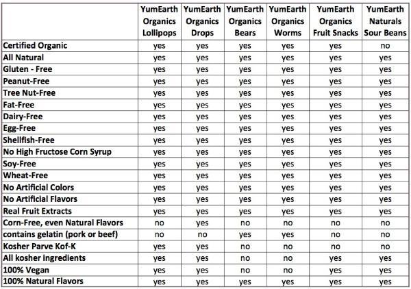 online_ingredient_table_without_Trader_Joes2-600x422